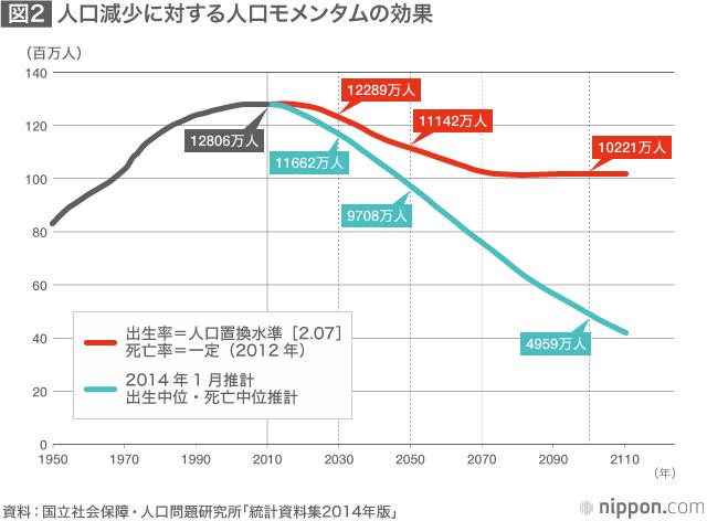 コロナ後の少子化戦略急務 人口減少進む日本(産経新聞) - Yahoo!ニュース